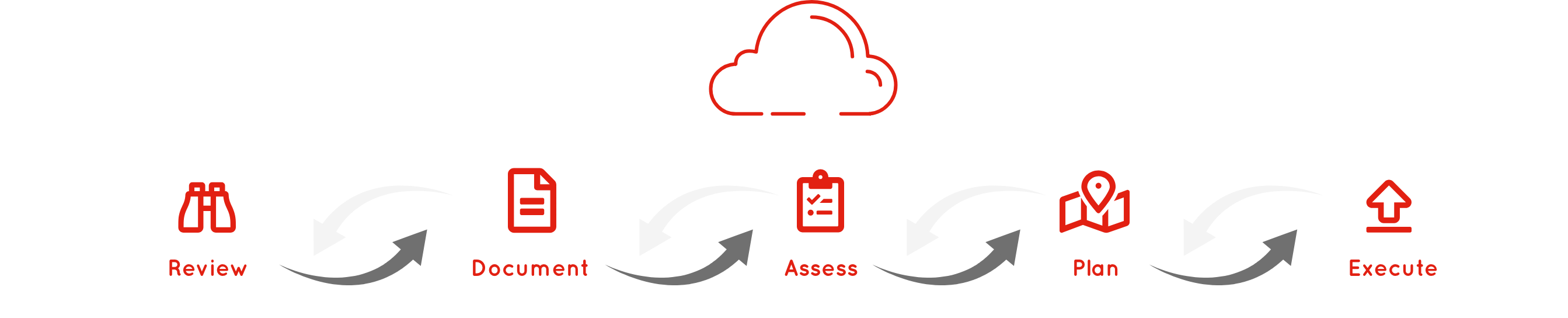 Oracle cloud diagram